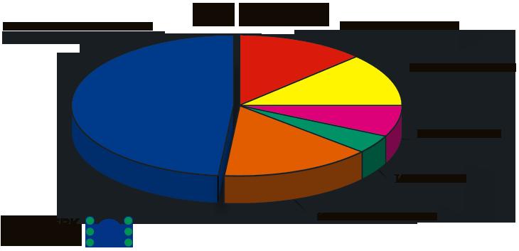 Gesellschafteranteile an der Klärwerk Wansdorf GmbH