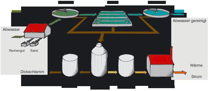 Schema der Abwasserreingigung