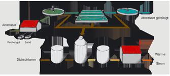 Schema der Abwasserreinigung
